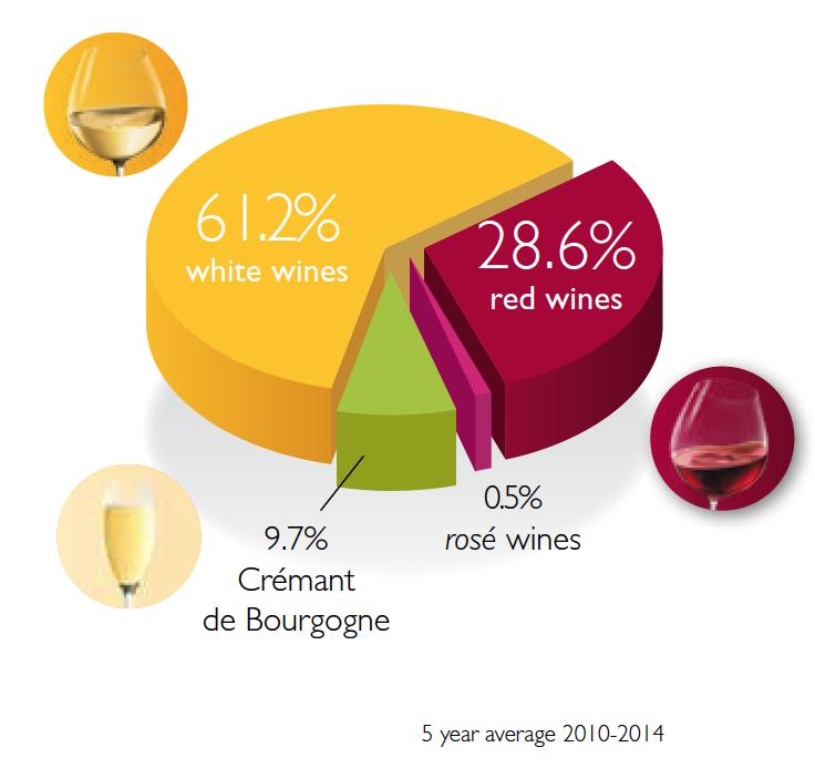 The Wines Regions : Burgundy wines
